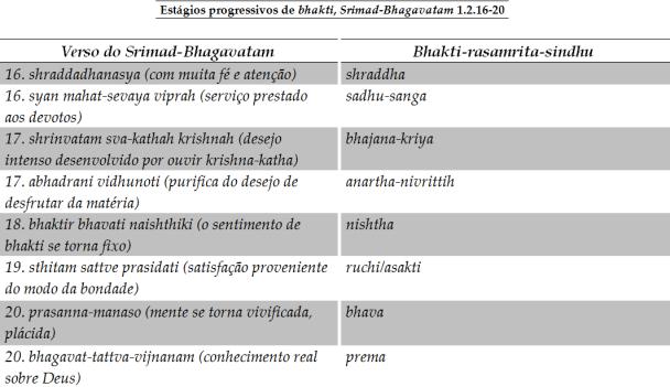 08 I (artigo - teologia) A Origem da Fé e Suas Implicações dentro da Religião Bhagavata (1)